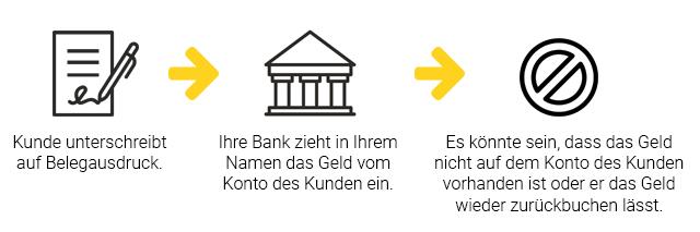 Infografik Kartenzahlung mit Lastschrift
