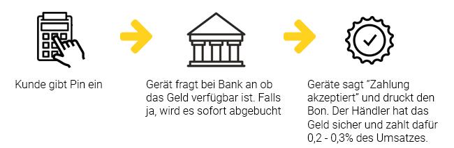 Infografik Ablauf PIN Kartenzahlung