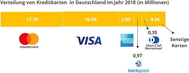 Infografik Verteilung von Kreditkarten in 2018 in Deutschland