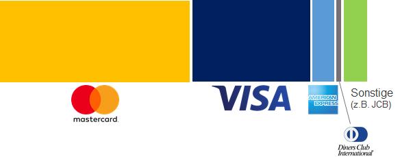 Infografik Verteilung Kreditkartenmarken in Deutschland
