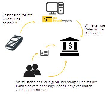 Infografik Zentrales Clearing